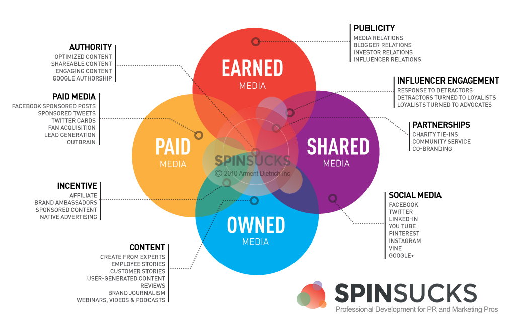 PESO Model by Gini Dietrich author of Spin Sucks